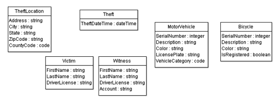 Initial UML model with types and properties